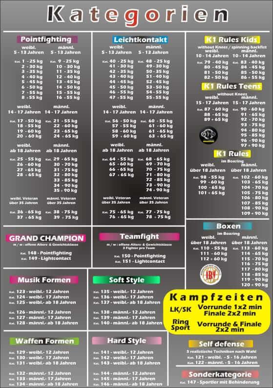 InterCup 25.09.2021 in Sundern - Kategorien